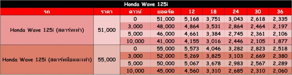 Honda Wave 125i
